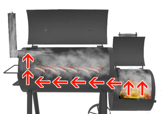 Illustration how an offset smoker works