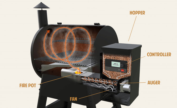 traeger-grill-diagram